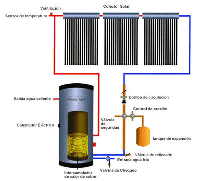 Solar Energy Water Heater