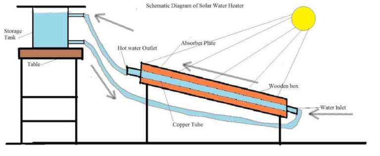 Sunpower solar water heater works principles